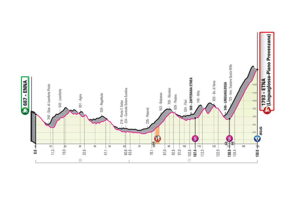 giro d'italia 2020 tappa 3